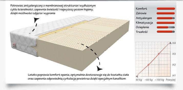 Materace piankowe a komfort i wygoda